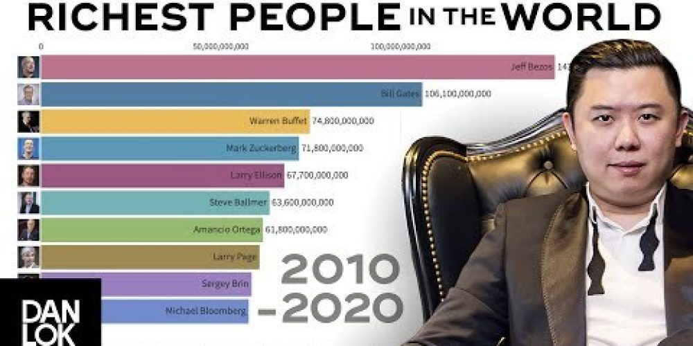 Top 10 Richest People In The World (2010-2020)