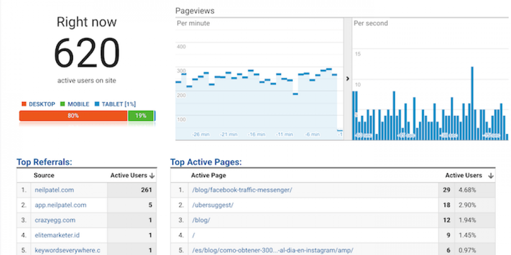 7 Google Analytics Reports That Show How Your Blog is Really Performing