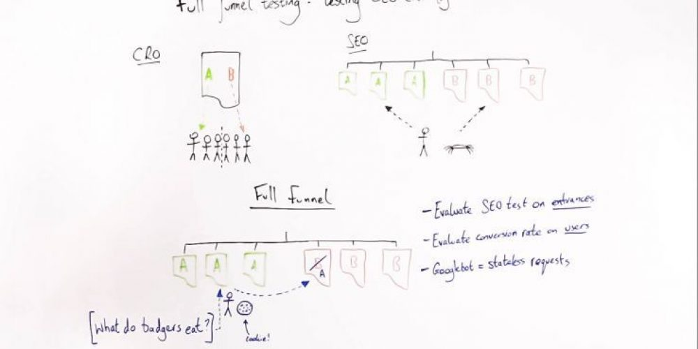 Full Funnel Testing: SEO & CRO Together – Whiteboard Friday